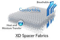XD Spacer Fabrics